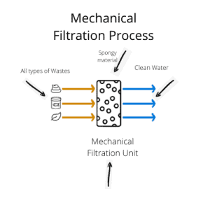mechanical filtration process 2
